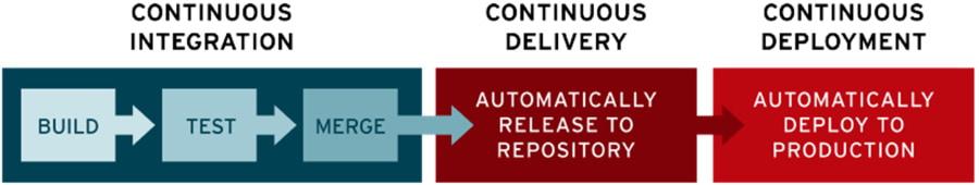 Folyamatos integráció, folyamatos szállítás, folyamatos élesítés