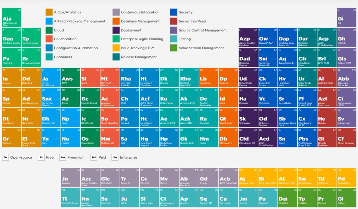 Fejlesztői támogató eszközök periodusos táblázat